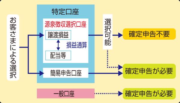 分離 課税 源泉 税金の基礎知識(1)